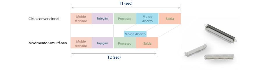 Processo duplo reduz o tempo de ciclo