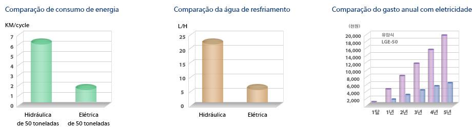 Comparação Máquina Elétrica