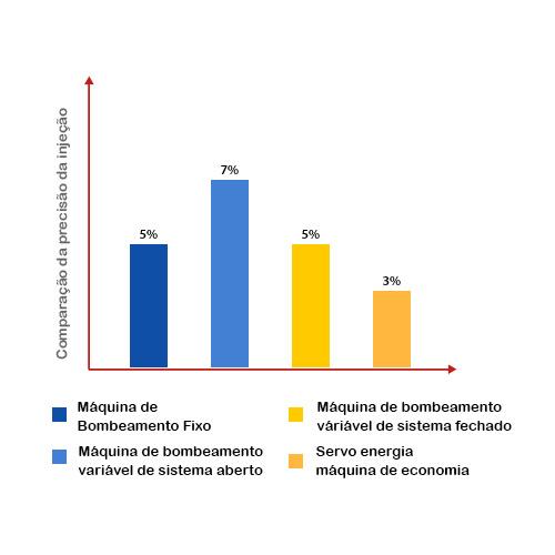 Comparação da precisão da injeção